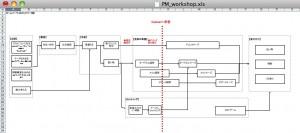 WBSの各タスクの関係性を表したネットワーク図