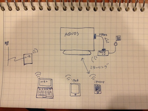 Apple TVのネットワーク構成