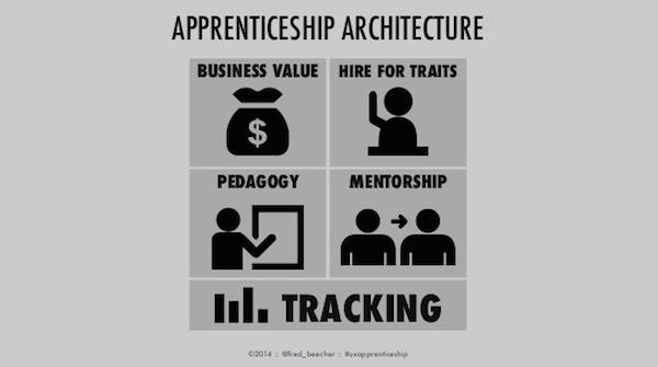 Apprenticeship Architecture
